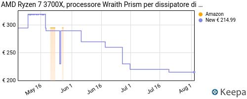 Storico dei prezzi Amazon e affiliati PK-amd-ryzen-7-3700x-processore-wraith-prism-per-dissipatore