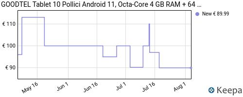 Storico dei prezzi Amazon e affiliati 5M-tablet-10-pollici-4gb-ram-64gb-ssd-rom-android-10-goodtel