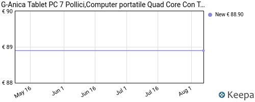 Storico dei prezzi Amazon e affiliati Z9-tablet-pc-7-pollici-computer-portatile-quad-core-con