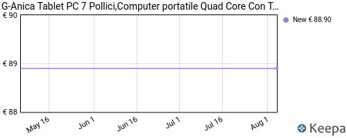 Storico dei prezzi Amazon e affiliati K7-tablet-pc-7-pollici-computer-portatile-quad-core-con
