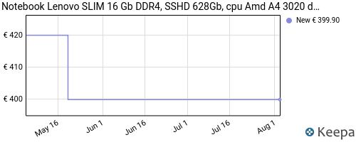Storico dei prezzi Amazon e affiliati T5-notebook-lenovo-slim-8-gb-ddr4-ssd-512gb-cpu-amd-a4-3020