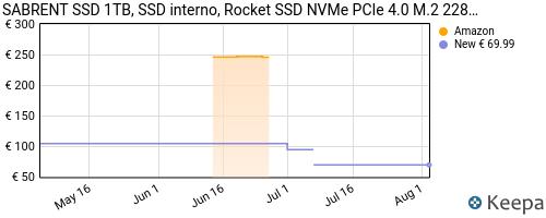 Storico dei prezzi Amazon e affiliati YW-sabrent-ssd-interno-1tb-rocket-nvme-pcie-4-0-m-2-2280-unit