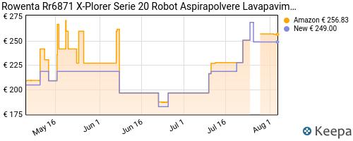 Storico dei prezzi Amazon e affiliati CZ-rowenta-rr6871-explorer-serie-20-robot-aspirapolvere