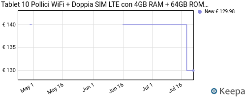 Storico dei prezzi Amazon e affiliati 47-tablet-10-pollici-4gb-ram-64gb-rom-wifi-doppia-sim-lte