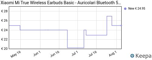 Storico dei prezzi Amazon e affiliati Z9-xiaomi-redmi-airdots-tws-wireless-bluetooth-5-0-headphones