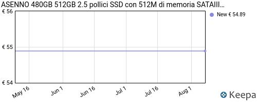 Storico dei prezzi Amazon e affiliati L7-asenno-480gb-512gb-2-5-pollici-ssd-con-512m-di-memoria