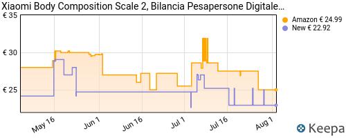 Storico dei prezzi Amazon e affiliati 19-mi-body-composition-scale-2-bilancia-pesa-persona-digitale