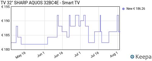 Storico dei prezzi Amazon e affiliati 6J-tv-32-sharp-aquos-32bc4e-smart-tv