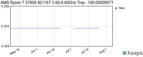 Storico dei prezzi Amazon e affiliati JY-amd-ryzen-7-3700x-8c-16t-3-60-4-40ghz-tray-100-00000071