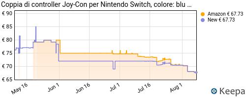 Storico dei prezzi Amazon e affiliati WX-controller-nintendo-switch-set-da-2-joystick-giallo