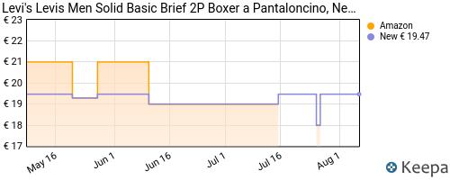 Storico dei prezzi Amazon e affiliati 1Q-levi-s-levis-men-solid-basic-brief-2p-boxer-a-pantaloncino