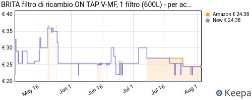 Storico dei prezzi Amazon e affiliati Z1-brita-filtro-di-ricambio-per-nuovo-sistema-filtrante-on-tap