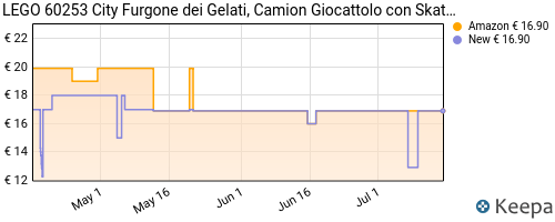 Storico dei prezzi Amazon e affiliati XZ-lego-city-great-vehicles-furgone-dei-gelati-con-cliente-su