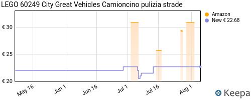 Storico dei prezzi Amazon e affiliati WT-lego-city-great-vehicles-camioncino-pulizia-strade-dalla