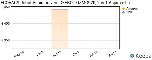 Storico dei prezzi Amazon e affiliati LC-robot-aspirapolvere-ecovacs-deebot-ozmo920-2-in-1-aspira-e