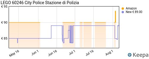 Storico dei prezzi Amazon e affiliati 3V-lego-city-stazione-di-polizia-set-di-costruzioni-per