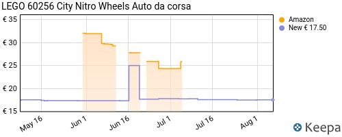 Storico dei prezzi Amazon e affiliati 9M-lego-city-nitro-wheels-auto-da-corsa-con-2-minifigure-dei