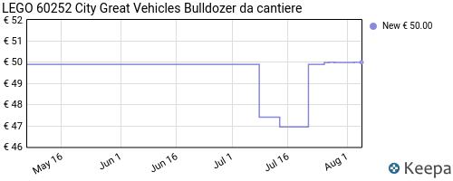 Storico dei prezzi Amazon e affiliati GW-lego-city-great-vehicles-bulldozer-da-cantiere-set-da