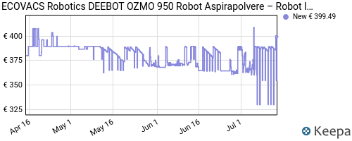 Storico dei prezzi Amazon e affiliati N7-ecovacs-robotics-deebot-ozmo-950-robot-aspirapolvere-robot