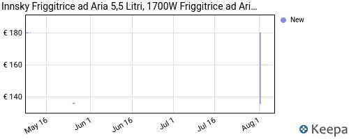 Storico dei prezzi Amazon e affiliati R7-innsky-5-5-litri-friggitrice-ad-aria-calda-air-fryer-con-7