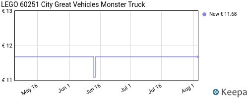 Storico dei prezzi Amazon e affiliati CJ-lego-city-great-vehicles-monster-truck-set-da-costruzione