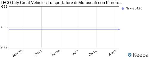 Storico dei prezzi Amazon e affiliati CV-lego-city-great-vehicles-trasportatore-di-motoscafi-con