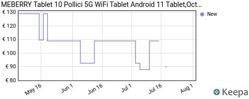 Storico dei prezzi Amazon e affiliati SF-tablet-10-pollici-android-10-os-meberry-octa-core-1-6-ghz