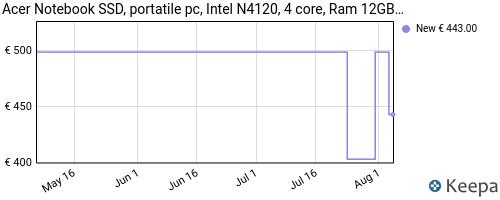 Storico dei prezzi Amazon e affiliati PP-notebook-ssd-portatile-pc-acer-intel-n4120-4-core-ram