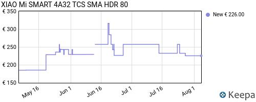 Storico dei prezzi Amazon e affiliati 1S-xiaomi-mi-led-tv-4a-81-3-cm-32-hd-smart-tv-wi-fi-nero-led