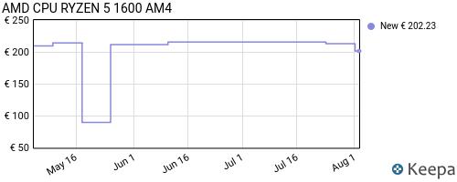Storico dei prezzi Amazon e affiliati 28-amd-cpu-ryzen-5-1600-am4