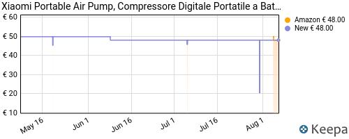 Storico dei prezzi Amazon e affiliati VQ-xiaomi-mjcqb02qj-compressore-digitale-portatile-a-batteria