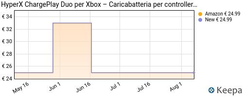 Storico dei prezzi Amazon e affiliati QW-hyperx-chargeplay-duo-base-di-ricarica-per-controller-xbox