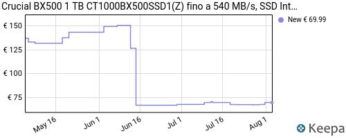 Storico dei prezzi Amazon e affiliati B5-crucial-bx500-1-tb-ct1000bx500ssd1-z-fino-a-540-mb-s-ssd