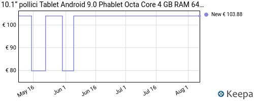 Storico dei prezzi Amazon e affiliati 5H-10-1-pollici-tablet-android-9-0-phablet-octa-core-4-gb-ram