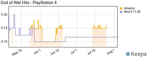 Storico dei prezzi Amazon e affiliati FY-god-of-war-hits-playstation-4