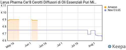 Storico dei prezzi Amazon e affiliati N6-larus-pharma-cer-8-cerotti-diffusori-di-oli-essenziali-puri