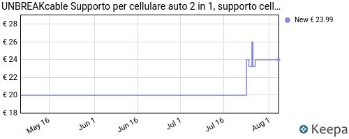 Storico dei prezzi Amazon e affiliati D2-unbreakcable-supporto-cellulare-auto-2-1-multifunction