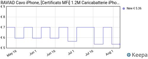 Storico dei prezzi Amazon e affiliati GN-raviad-cavo-iphone-certificato-mfi-1-2m-caricabatterie