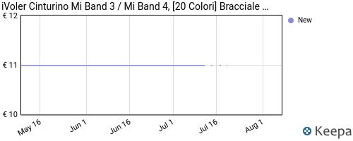 Storico dei prezzi Amazon e affiliati W3-ivoler-cinturino-mi-band-3-mi-band-4-20-colori