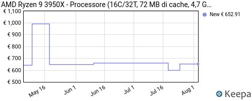 Storico dei prezzi Amazon e affiliati ZW-processore-amd-ryzen-9-3950x-16c-32t-72-mb-di-cache-4-7