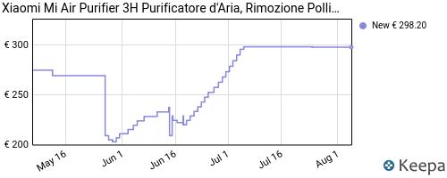 Storico dei prezzi Amazon e affiliati XZ-xiaomi-mi-air-purifier-3h-purificatore-d-aria-rimozione