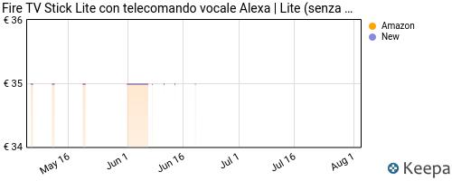 Storico dei prezzi Amazon e affiliati 4L-fire-tv-stick-lite-con-telecomando-vocale-alexa-lite