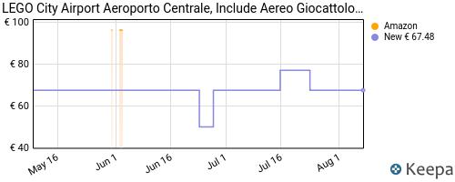 Storico dei prezzi Amazon e affiliati 45-lego-city-airport-aeroporto-centrale-con-aereo-giocattolo