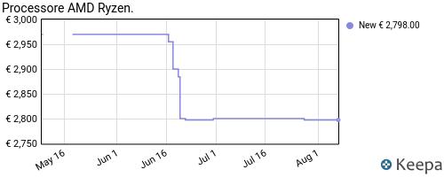 Storico dei prezzi Amazon e affiliati Q8-processore-amd-ryzen