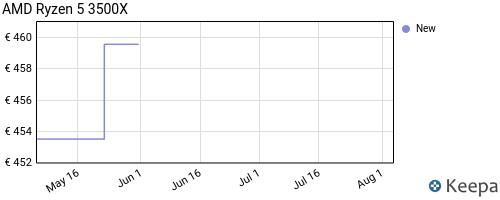 Storico dei prezzi Amazon e affiliati W2-processeur-amd-ryzen-5-3500x-presa-am4-4-1-ghz