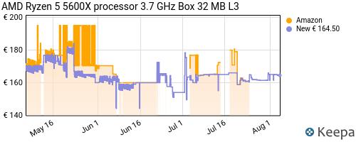 Storico dei prezzi Amazon e affiliati DF-processore-amd-ryzen-5-5600x-6c-12t-35mb-di-cache-fino-a
