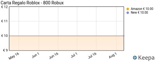Storico dei prezzi Amazon e affiliati P8-carta-regalo-roblox-800-robux