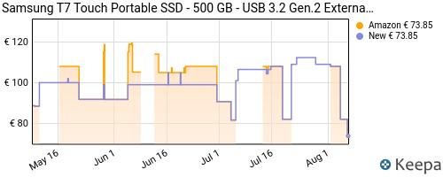 Storico dei prezzi Amazon e affiliati TH-samsung-memorie-t7-touch-mu-pc500k-ssd-esterno-portatile-da