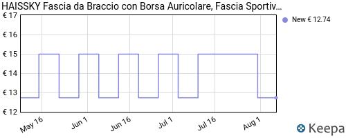 Storico dei prezzi Amazon e affiliati 2W-haissky-fascia-da-braccio-con-borsa-auricolare-fascia