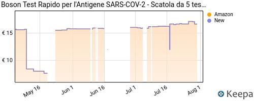 Storico dei prezzi Amazon e affiliati GN-boson-test-rapido-per-l-antigene-sars-cov-2-scatola-da-5